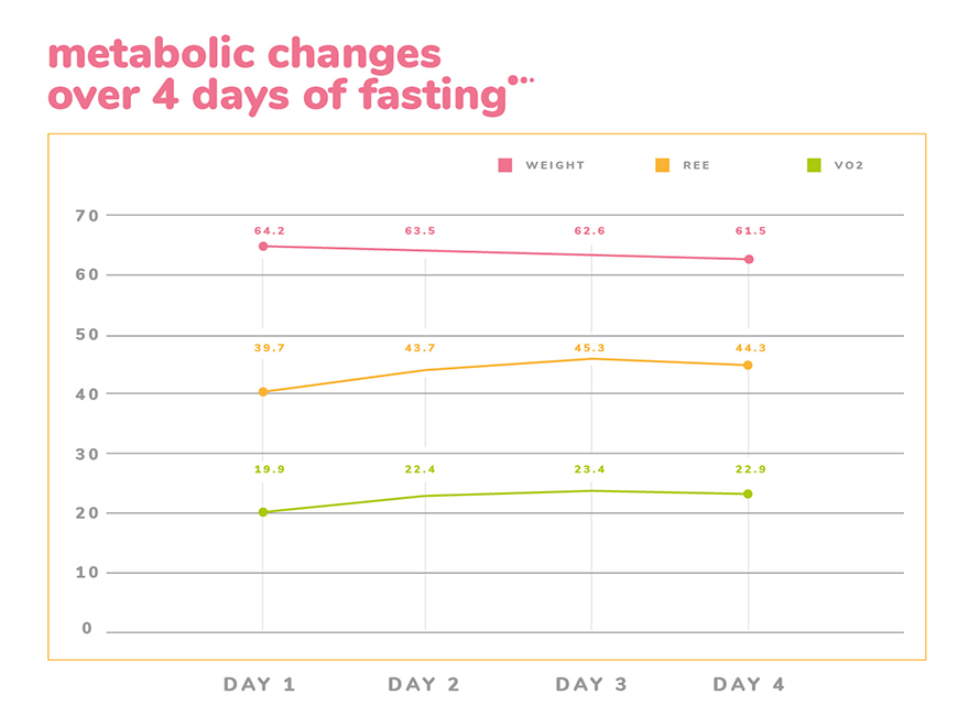 IntermittentFasting-CalorieRestriction-JasonFung